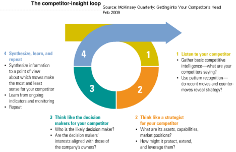 the-competitor-insight-loop-mckinsey-feb-09