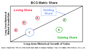 case study on bcg matrix application