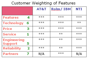 customerweightfeatures