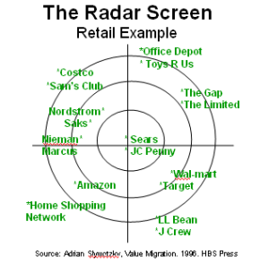 radar-screen-retail