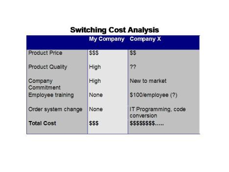 switchingcostanalysis