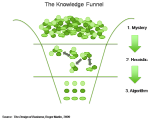 Design Thinking for Strategic Competitive Advantage