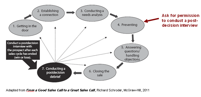 how to start a sales call